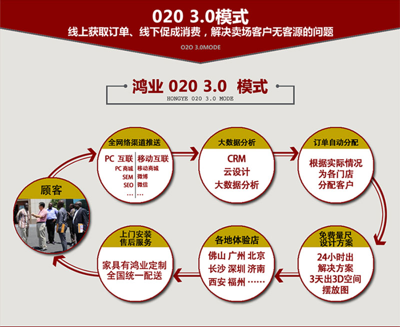 鸿业盛大O2O 3.0合作模式